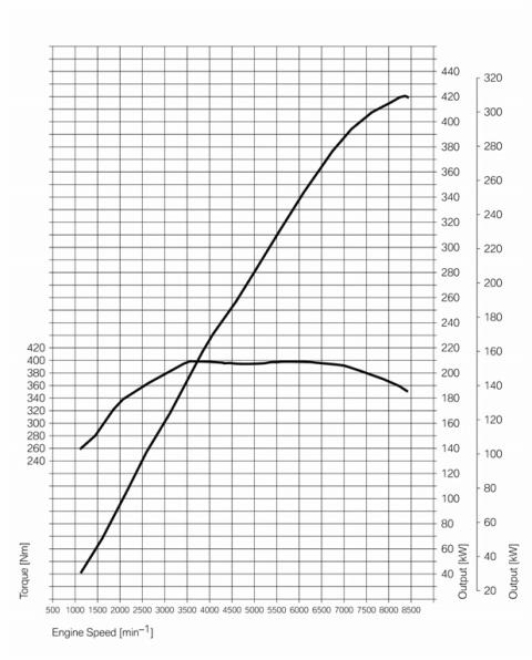 Curvas de potencia y par M3 (E92)
