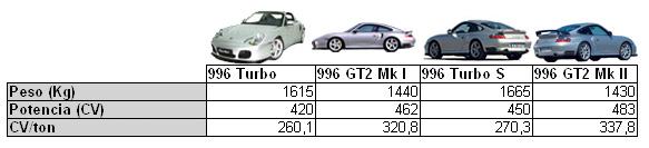 tabla-996-gt2