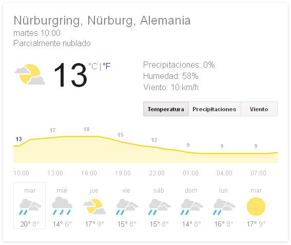 Weather Nurburg