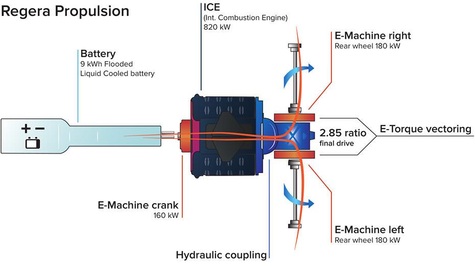 regera_propulsion_schematic-930x523
