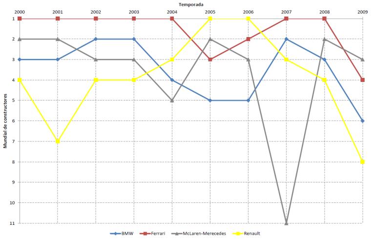 Campeonato Mundial de Constructores, 2000-2009